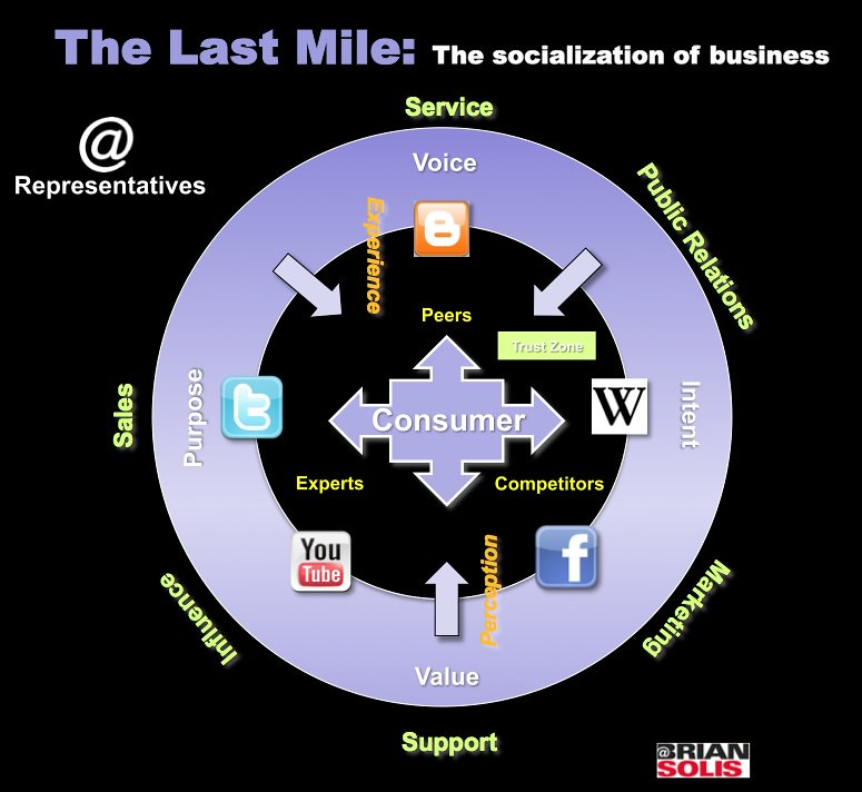 The Last Mile: The Socialization of Business