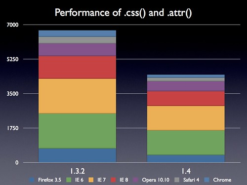 Performance of .css() and .attr()