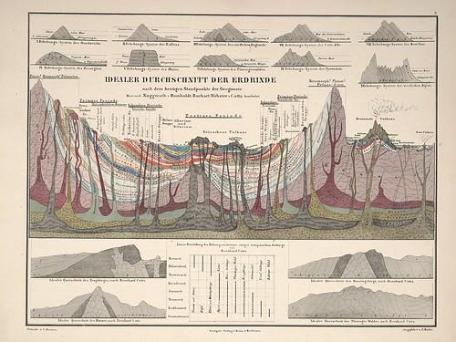 Atlas zu Alex. v. Humboldt's Kosmos in zweiundvierzig.. (infoviz) a