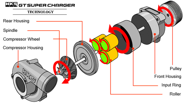 The supercharger – All hail the supercharger! – CARS EXPLAINED