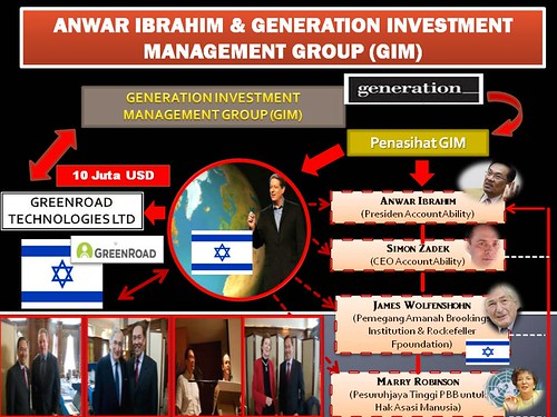 Anwar Ibrahim & GIM