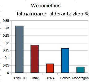 Webometrics-invTamaino_eu