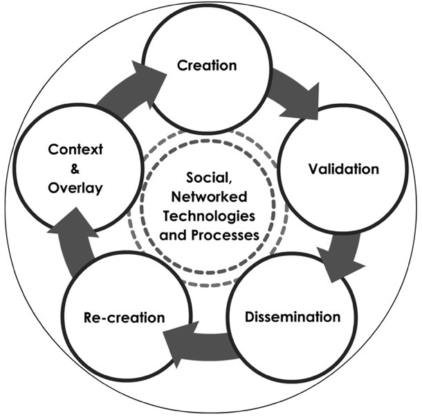 Argyles Communication Cycle