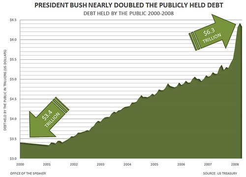 bushpublicdebt