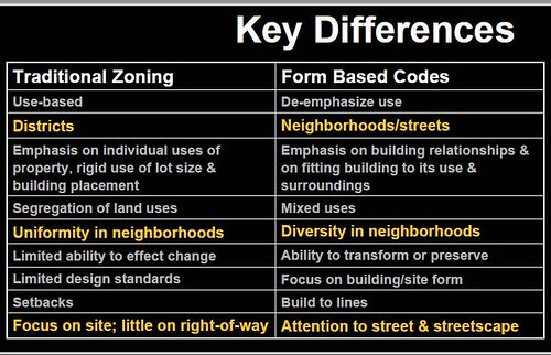 traditional vs. form-based (by: LSL Planning, 1000 Friends of Florida)