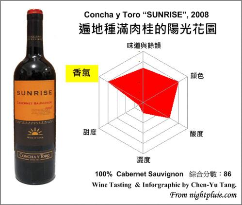 葡萄酒雷達圖 - Concha y Toro SUNRISE 2008