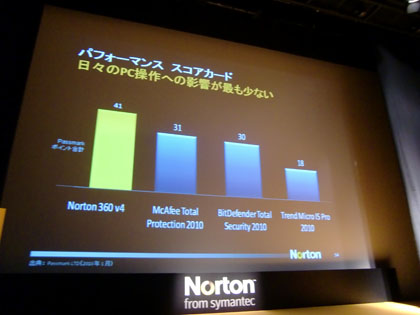 ノートン 360 4.0 新製品発表会