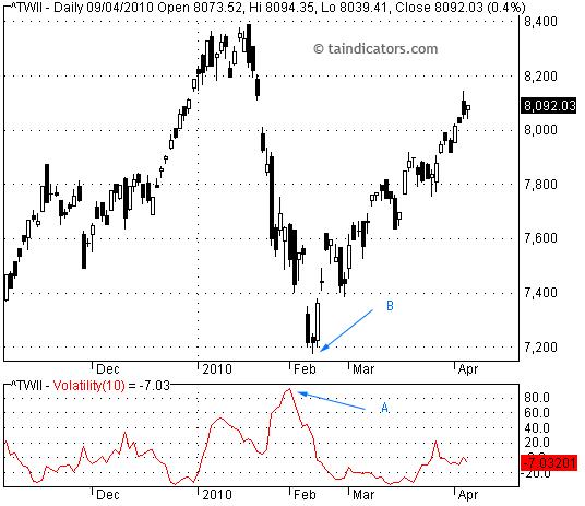 Volatility (Chaikin) 蔡金波動性指標