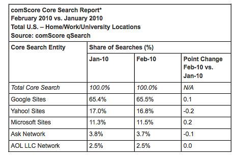 comScore Search Report