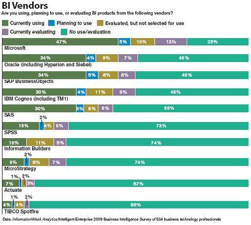 BI Vendor Chart