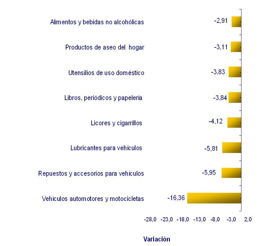 Ventas del comercio al por menor (variación real %)