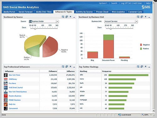 """Influence and Topics"" tool in the SAS Social Media Analytics platform"