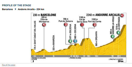 Cycling map (Toue de France stage) profile/elevation map