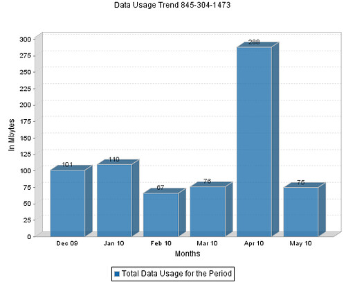AT&T Data Usage Reports