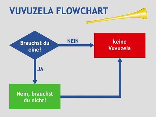 Vuvuzela Flowchart auf deutsch
