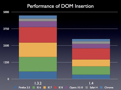 Performance of DOM Insertion
