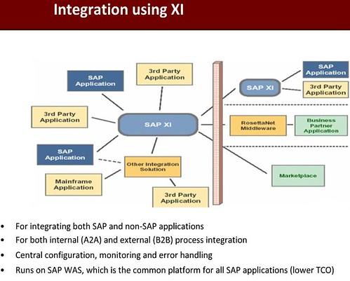 SAP XI SAP PI