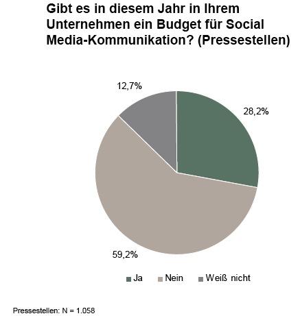 PR-Trendmonitor: Budgets für Social Media
