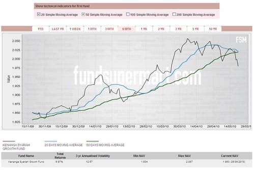 Fundsupermart.com Charts