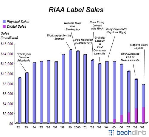 riaa sales