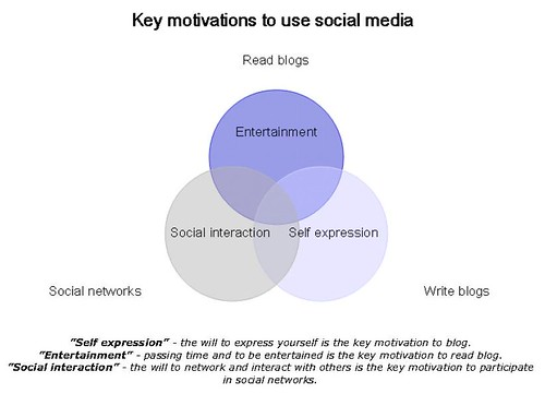 key-motivations-social-media
