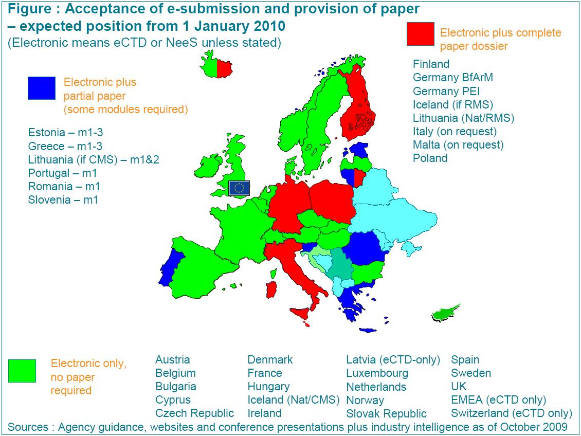 Acceptance of e-submission as of January 2010