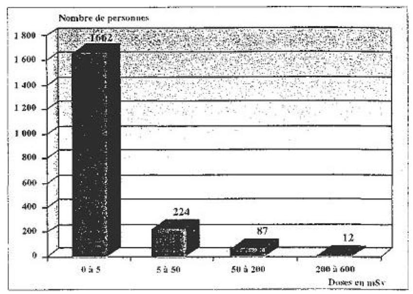 地下核実験「ベリル」での過大出力事故による被爆線量と被曝人数(縦軸が被曝人数、横軸が被曝線量(単位:ミリシーベルト)。出典:フランス国民議会報告書)