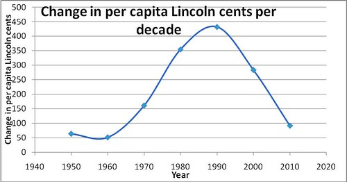 Change in Per Capita Lincoln Cents