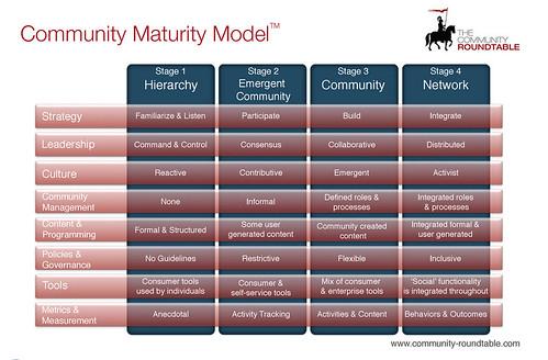 Community Roundtable Community Maturity Model