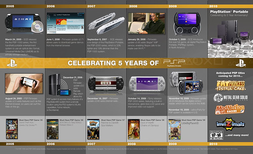 PlayStation Portable 5th Anniversary