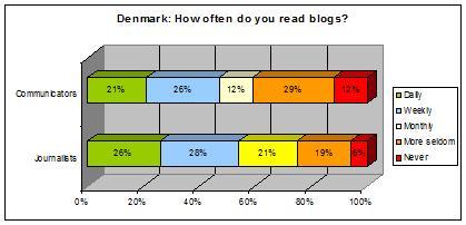 denmark-chart