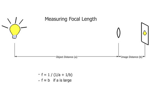 focal length of lenses lab Physics 1040l lab lab:7 lenses and images   convex, or concave the focal length is positive for convex lenses and negative for concave lenses furthermore, lenses may either thick or thin according to whether or not they operate as two plano-convex  object is at the focal length of the lens, the mirror, light from the object enters.