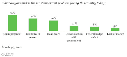 poll: most important problems facing the country today (courtesy of Charles Marohn/strongtowns.org)