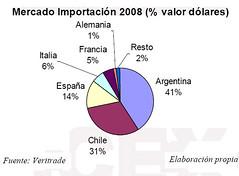 El mercado peruano de vinos