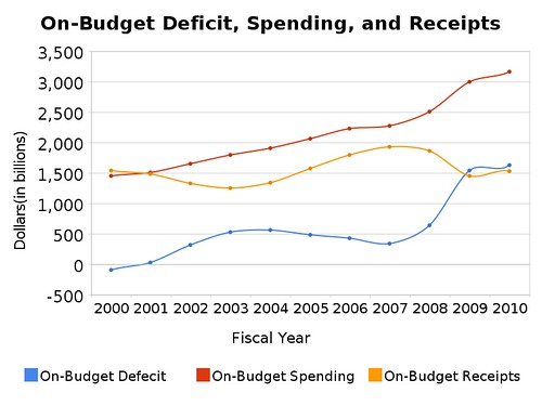 on-budget_deficit,_spending,_and_receipts