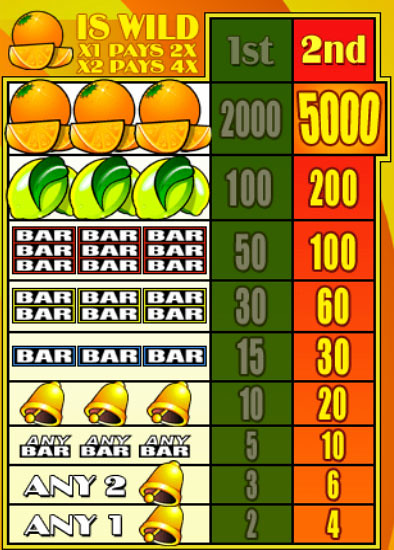 free Oranges and Lemons slot mini symbol