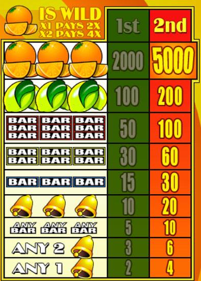 free Oranges and Lemons slot mini symbol