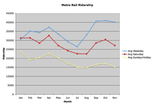 Metro Ridership by Month