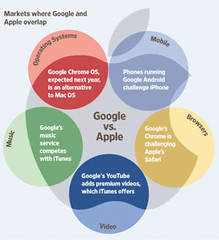 Markets where Google and Apple overlap...