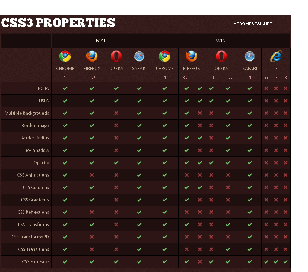 CSS3 Properties support browsers