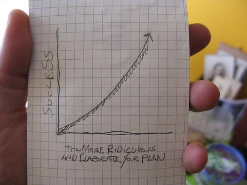 Success Chart