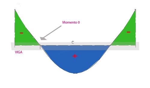 diagrama momentos