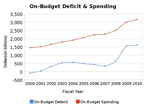 on-budget_deficit_&_spending