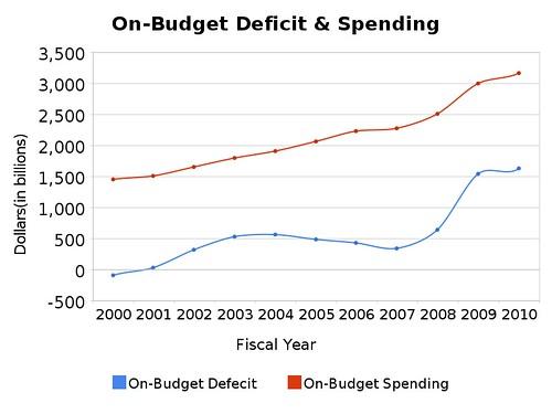 on-budget_deficit_&_spending