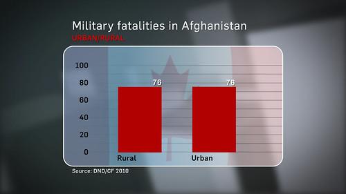 MilitaryFatalities1