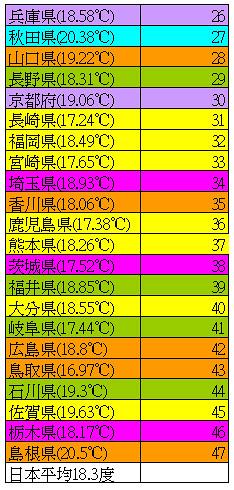 房間溫度.JPG