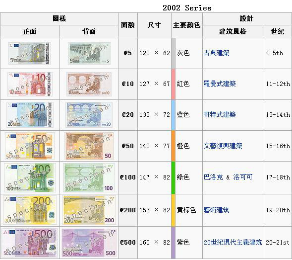 歐元紙幣7種