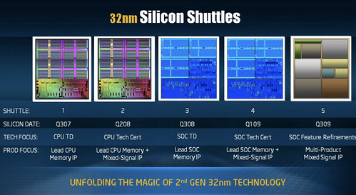 intel-32nm-soc