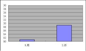 2009登山論壇問卷統計圖表02