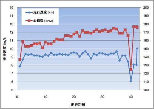 東京マラソン2010を振り返る